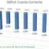 Déficit en cuenta corriente cae en el I T